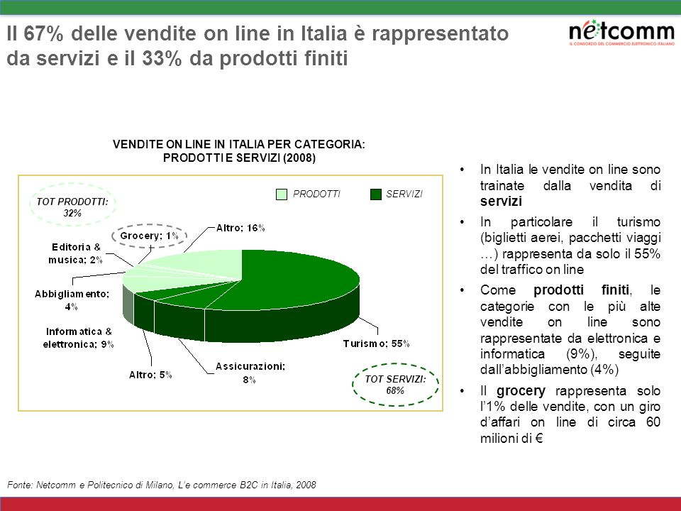 VENDITE ON LINE IN ITALIA PER CATEGORIA: