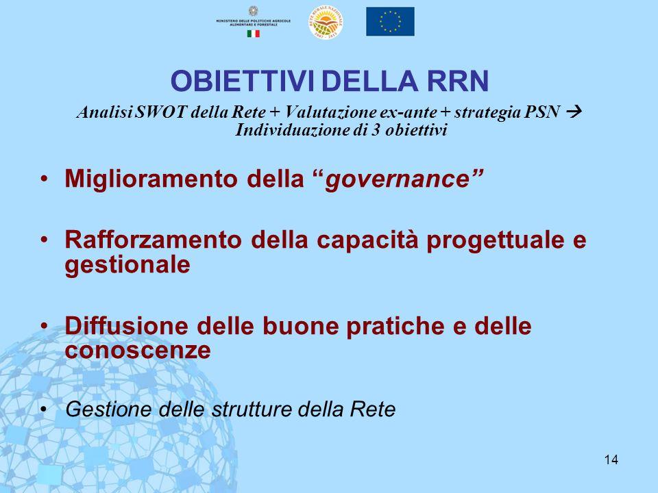 OBIETTIVI DELLA RRN Miglioramento della governance