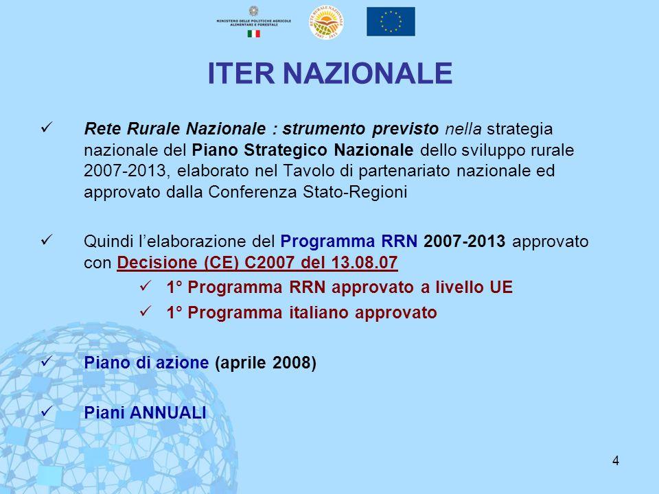 ITER NAZIONALE