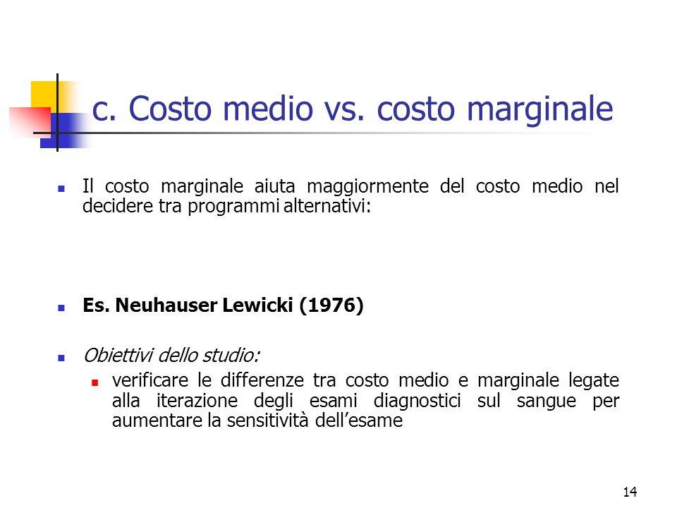 c. Costo medio vs. costo marginale