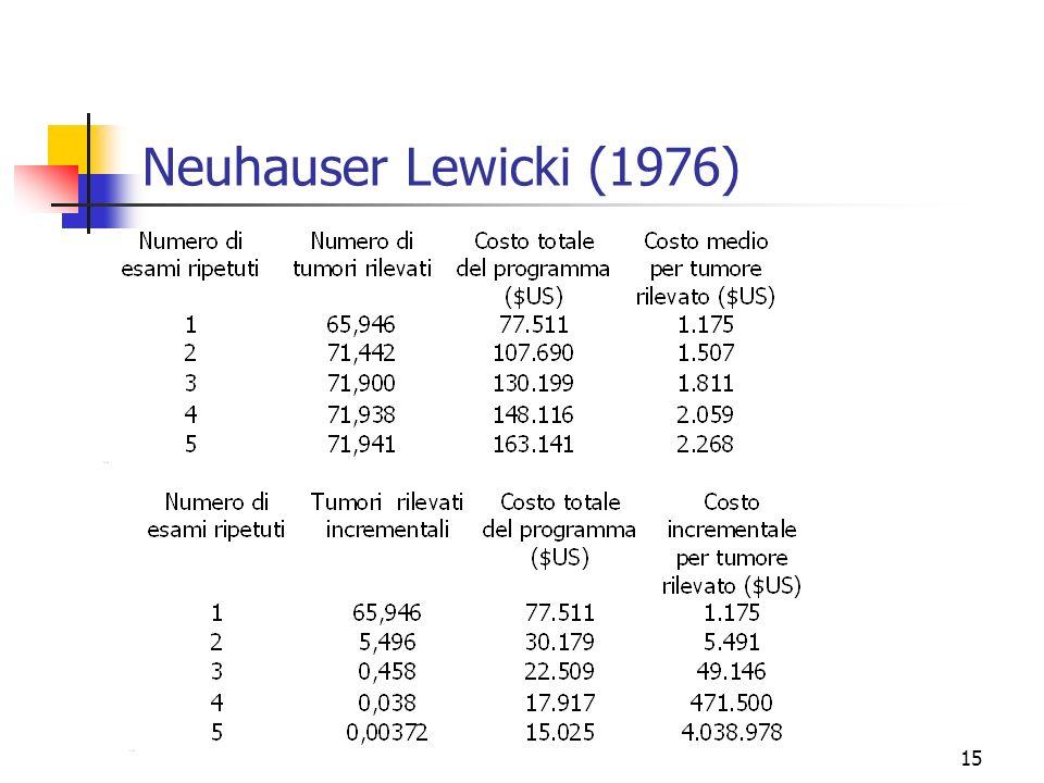 Neuhauser Lewicki (1976)
