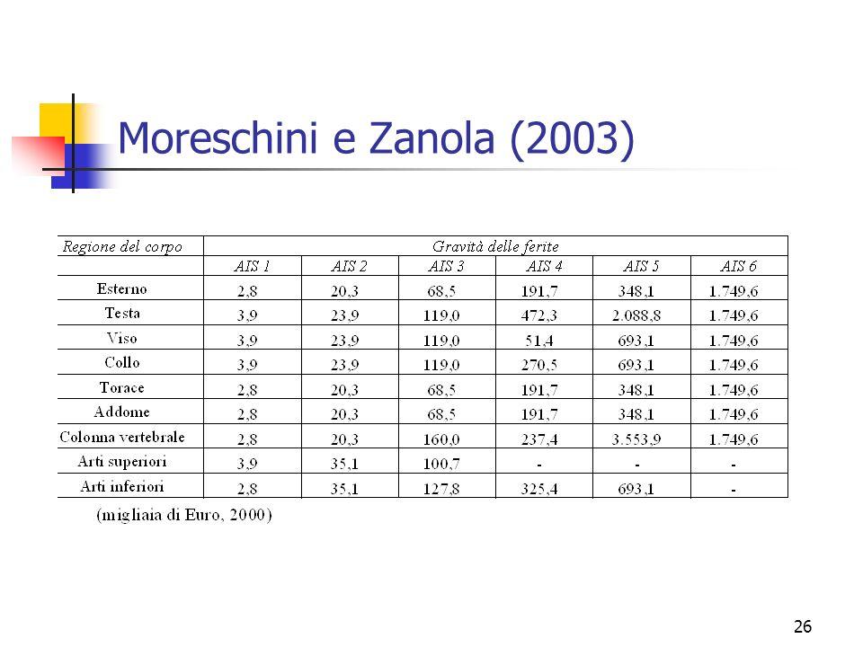 Moreschini e Zanola (2003)