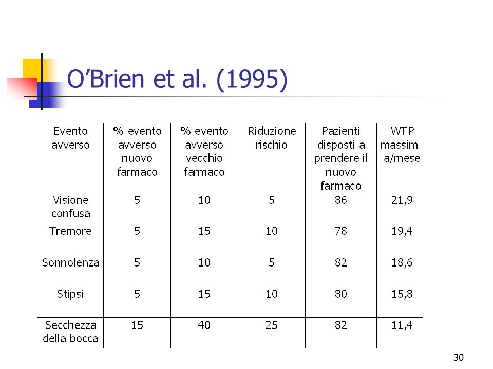 O'Brien et al. (1995)