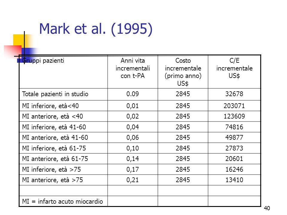 Mark et al. (1995) Gruppi pazienti Anni vita incrementali con t-PA