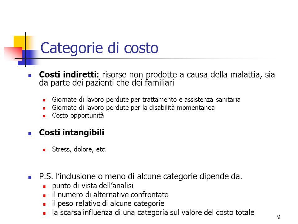 Categorie di costo Costi indiretti: risorse non prodotte a causa della malattia, sia da parte dei pazienti che dei familiari.