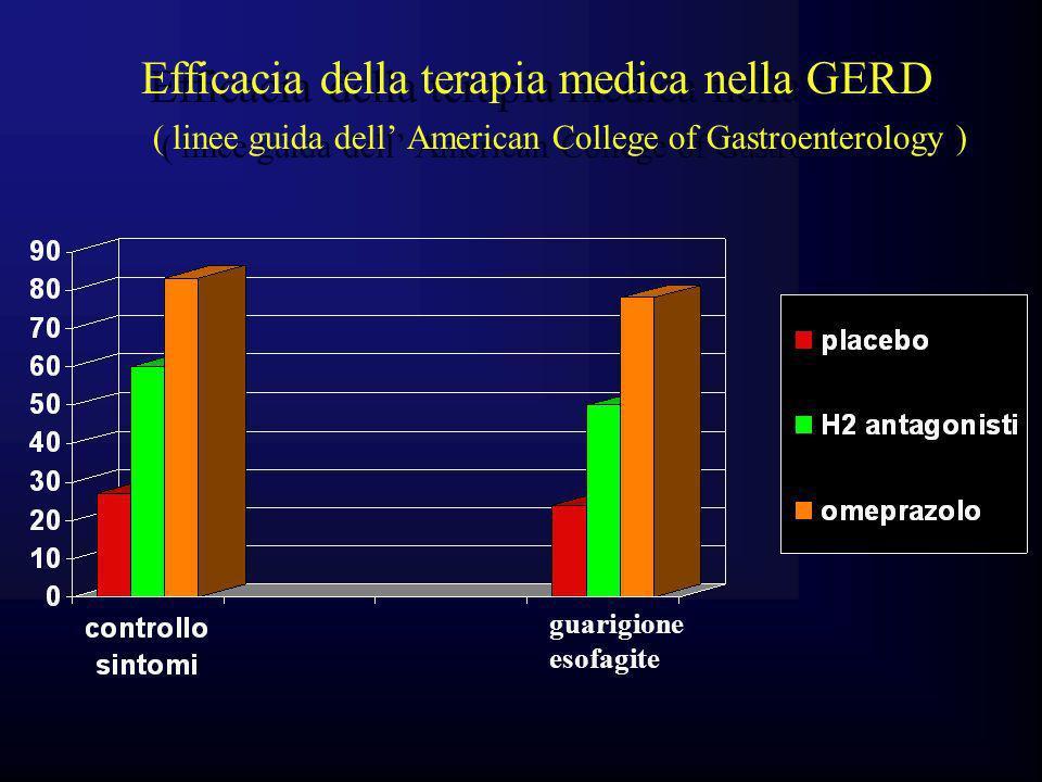 Efficacia della terapia medica nella GERD ( linee guida dell' American College of Gastroenterology )