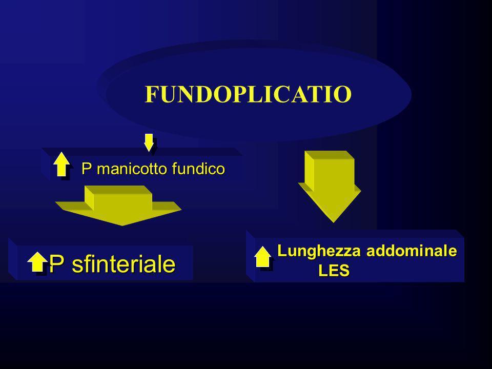 FUNDOPLICATIO P sfinteriale P manicotto fundico Lunghezza addominale