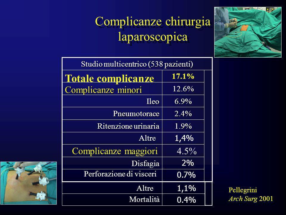 Complicanze chirurgia laparoscopica
