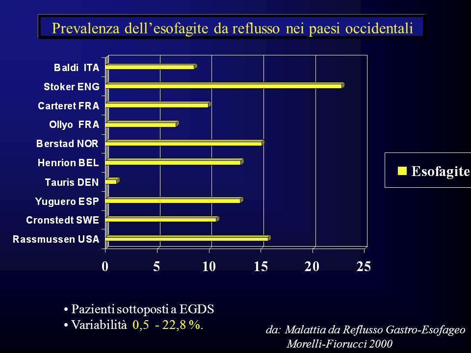 Prevalenza dell'esofagite da reflusso nei paesi occidentali