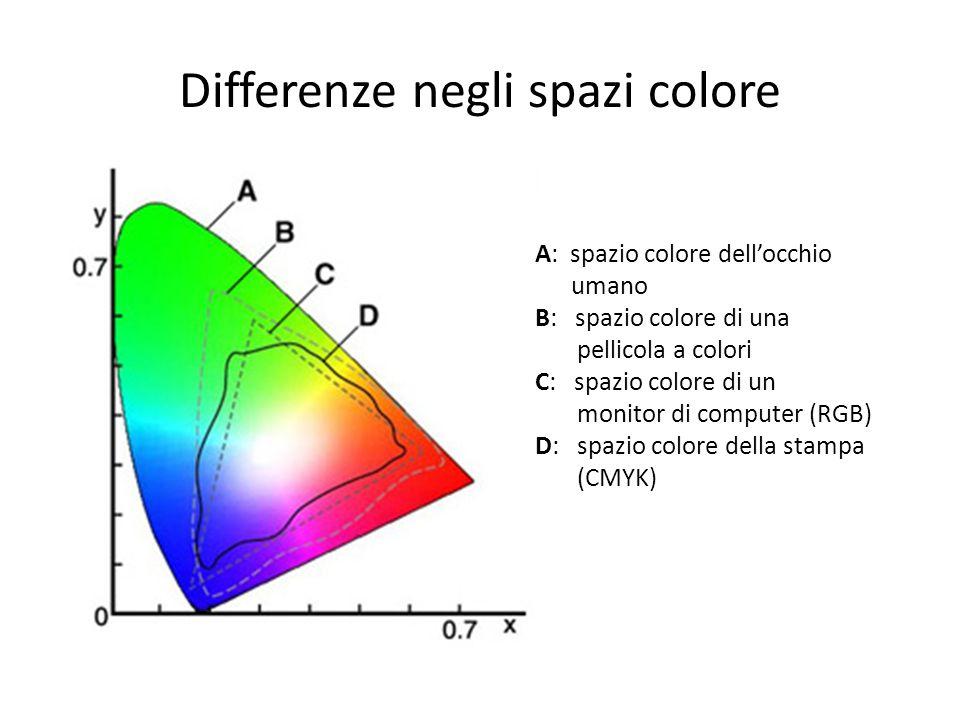 Differenze negli spazi colore