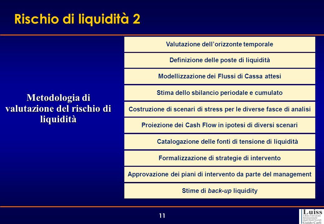 Metodologia di valutazione del rischio di liquidità