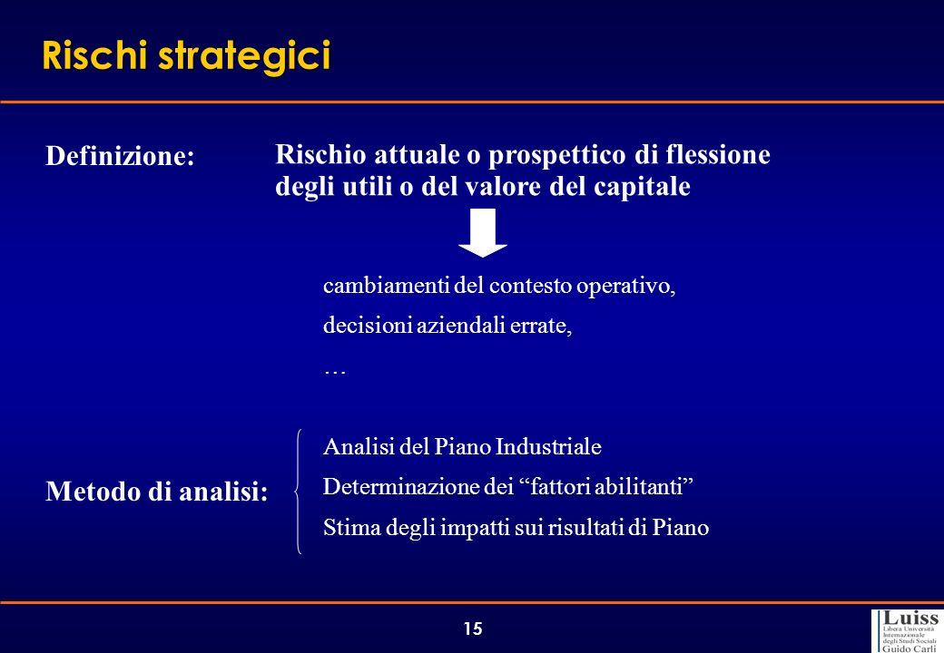 Rischi strategici Definizione: