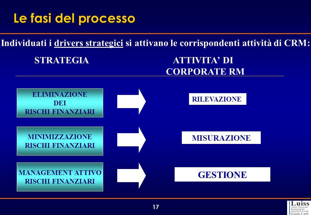 25/03/2017 Le fasi del processo. Individuati i drivers strategici si attivano le corrispondenti attività di CRM: