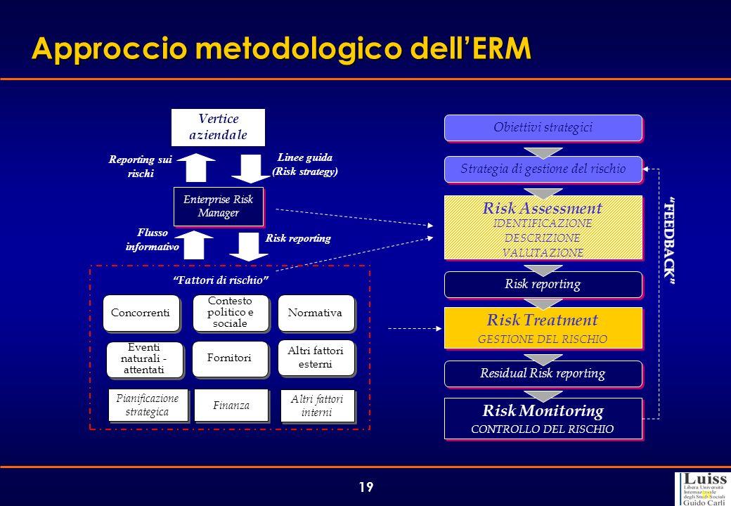 Approccio metodologico dell'ERM