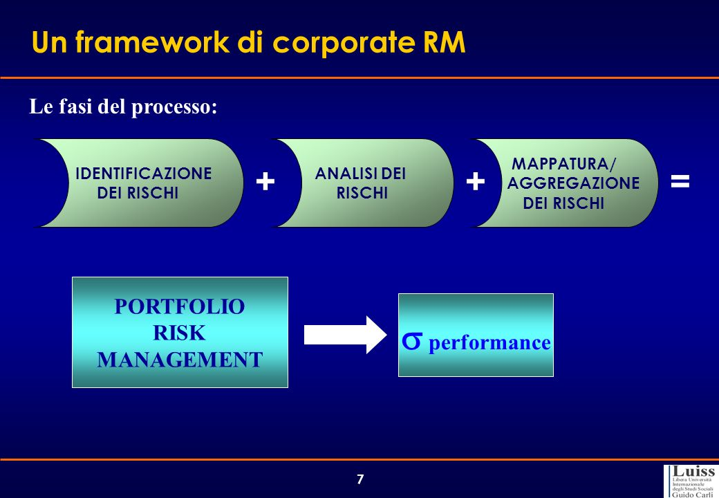 + + = s performance Un framework di corporate RM Le fasi del processo: