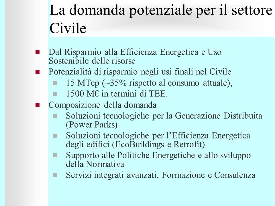 La domanda potenziale per il settore Civile
