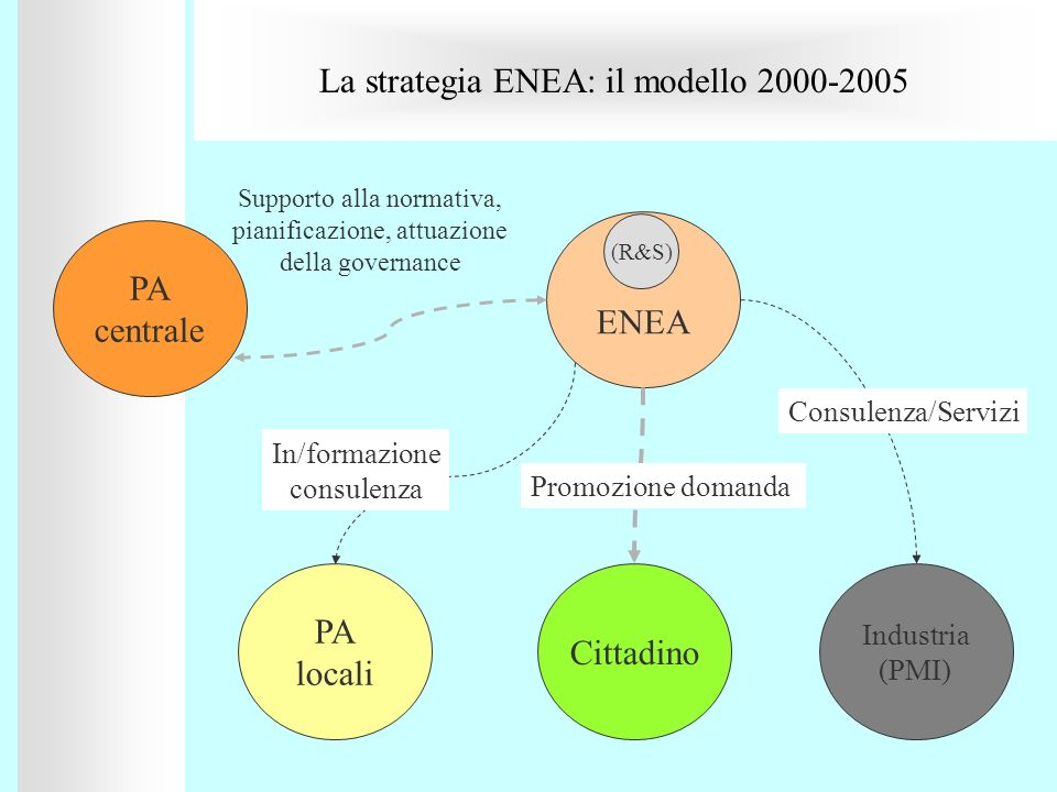 La strategia ENEA: il modello 2000-2005