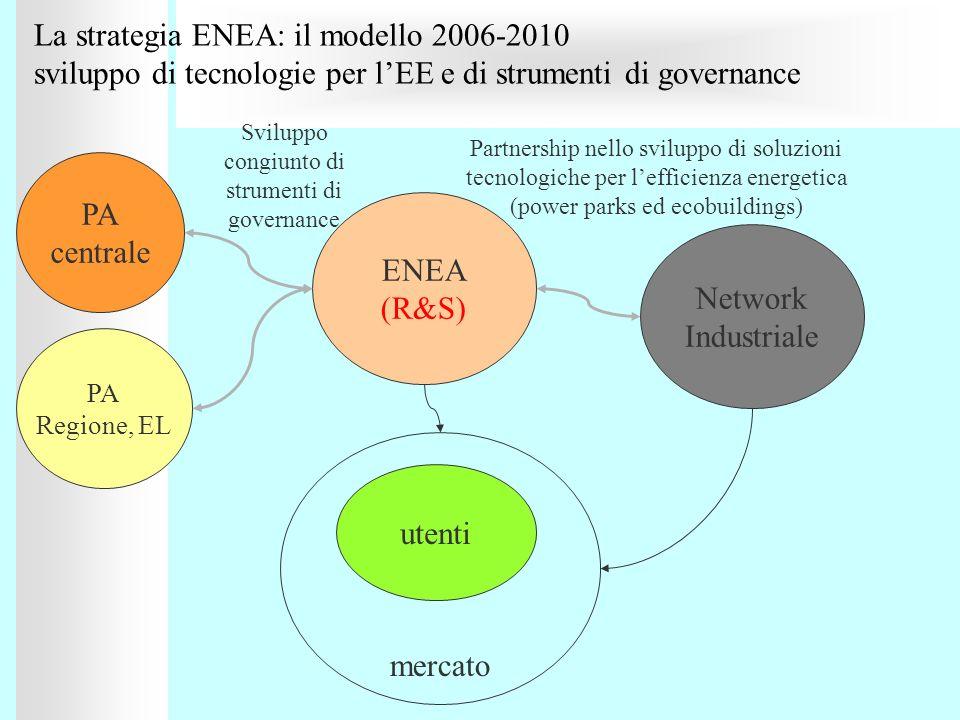 La strategia ENEA: il modello 2006-2010 sviluppo di tecnologie per l'EE e di strumenti di governance