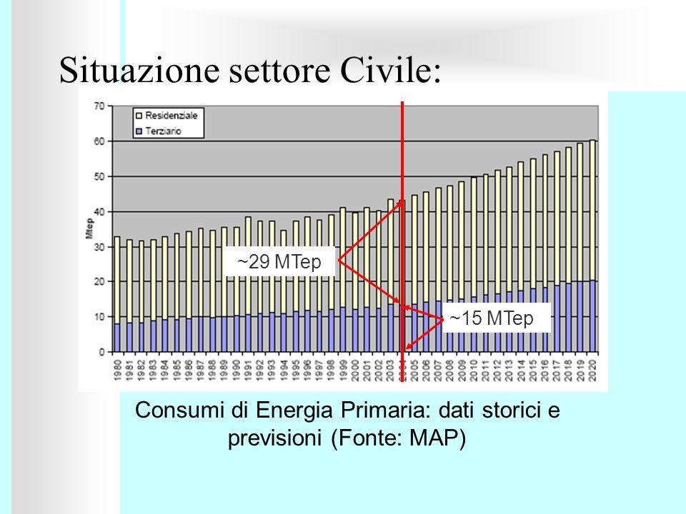 Situazione settore Civile:
