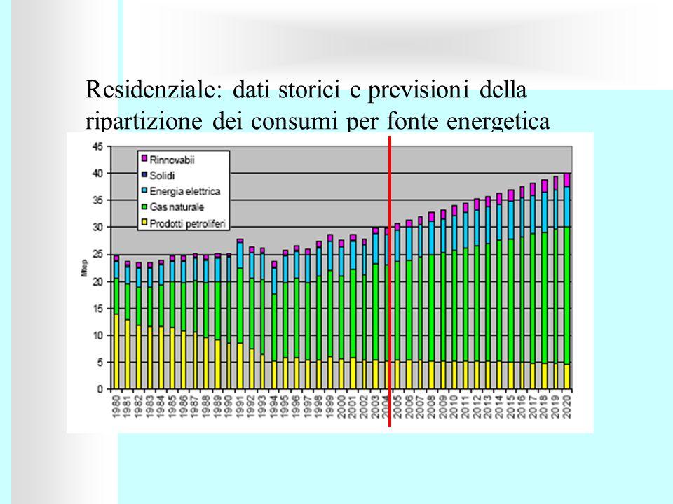 Residenziale: dati storici e previsioni della ripartizione dei consumi per fonte energetica