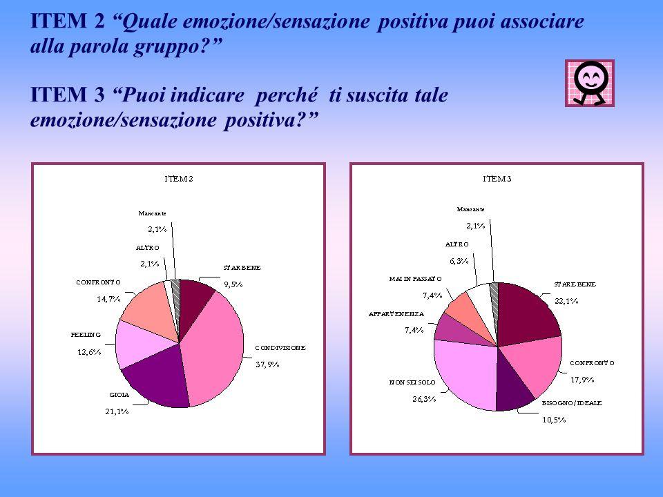 ITEM 2 Quale emozione/sensazione positiva puoi associare alla parola gruppo ITEM 3 Puoi indicare perché ti suscita tale emozione/sensazione positiva