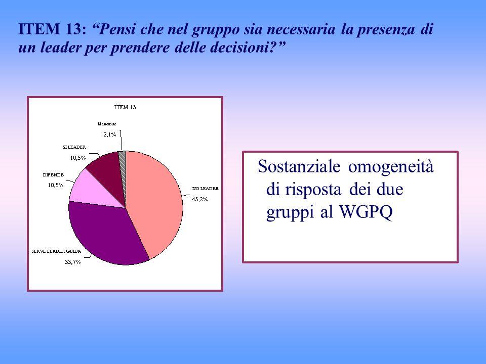 Sostanziale omogeneità di risposta dei due gruppi al WGPQ