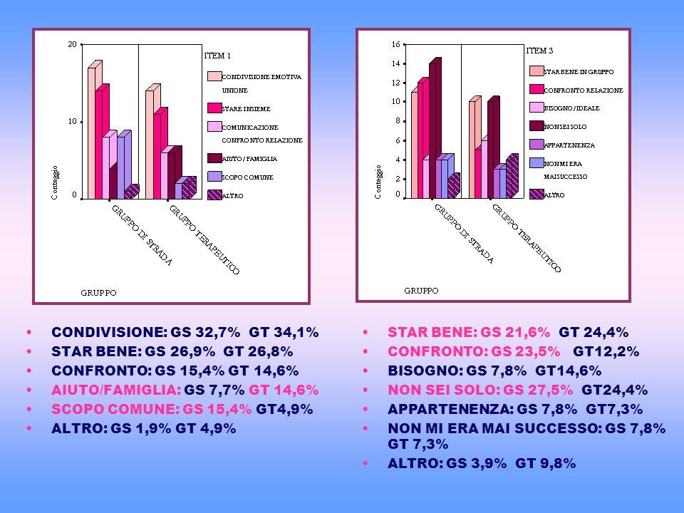 CONDIVISIONE: GS 32,7% GT 34,1% STAR BENE: GS 26,9% GT 26,8% CONFRONTO: GS 15,4% GT 14,6% AIUTO/FAMIGLIA: GS 7,7% GT 14,6%