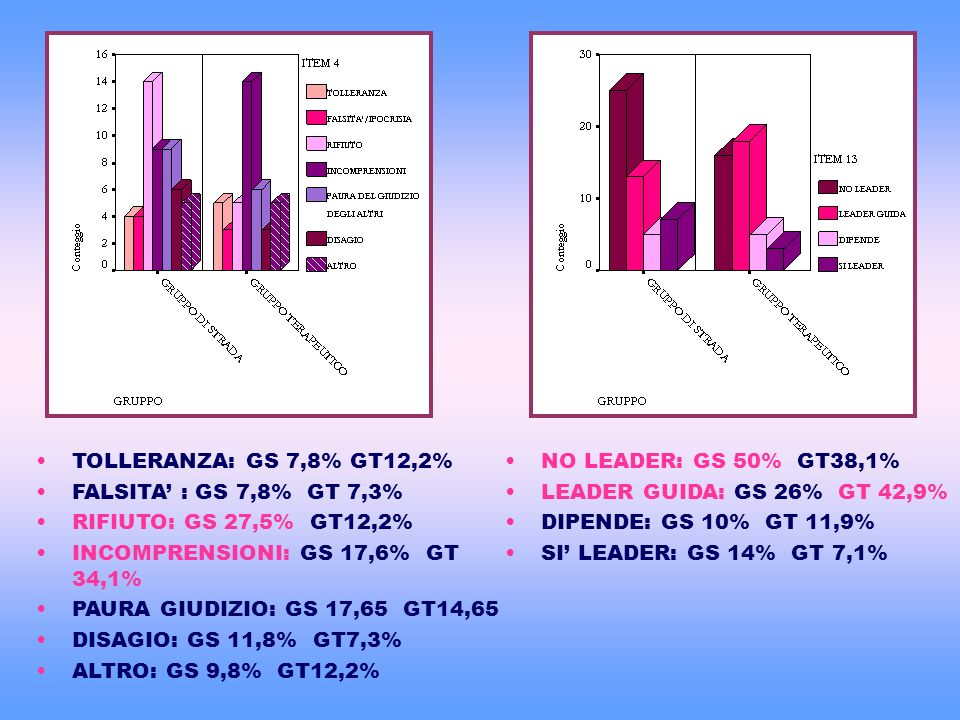 TOLLERANZA: GS 7,8% GT12,2% FALSITA' : GS 7,8% GT 7,3% RIFIUTO: GS 27,5% GT12,2% INCOMPRENSIONI: GS 17,6% GT 34,1%