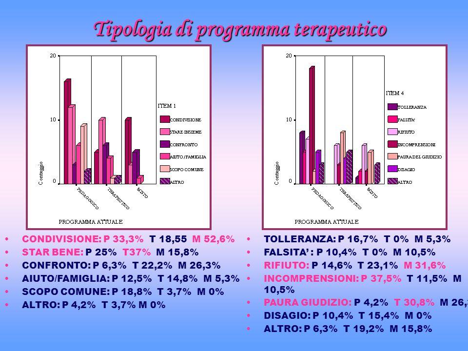 Tipologia di programma terapeutico