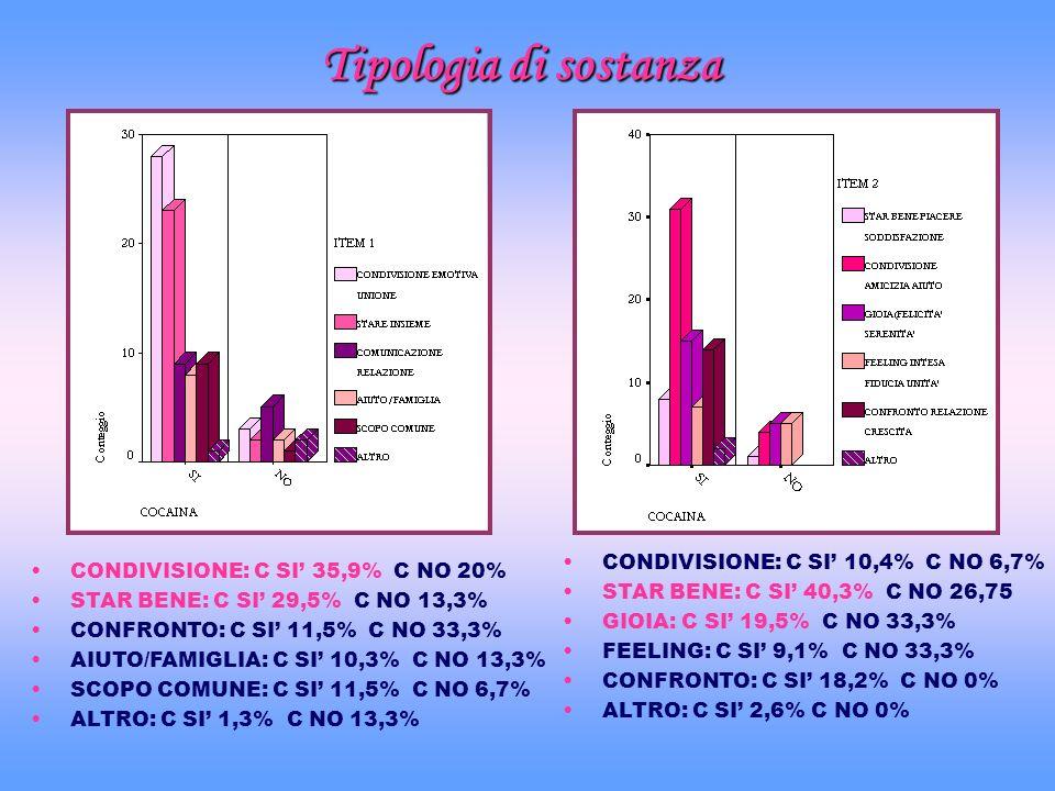 Tipologia di sostanza CONDIVISIONE: C SI' 10,4% C NO 6,7%