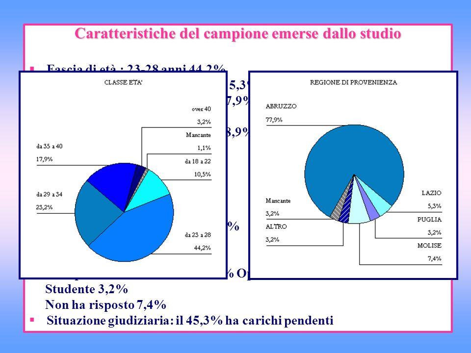 Caratteristiche del campione emerse dallo studio