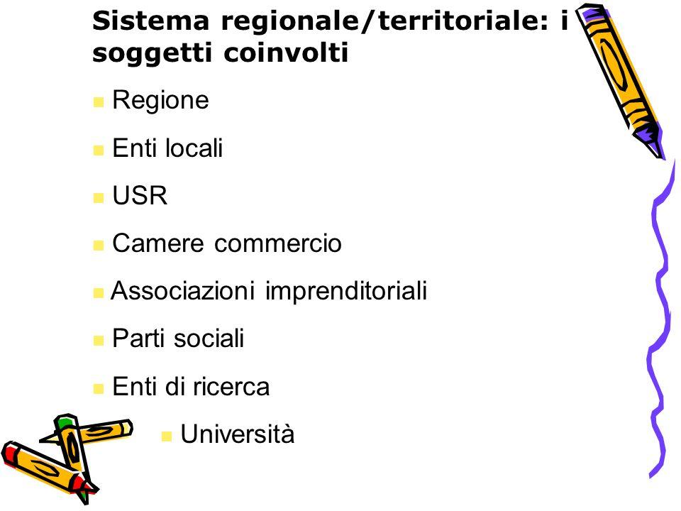 Sistema regionale/territoriale: i soggetti coinvolti