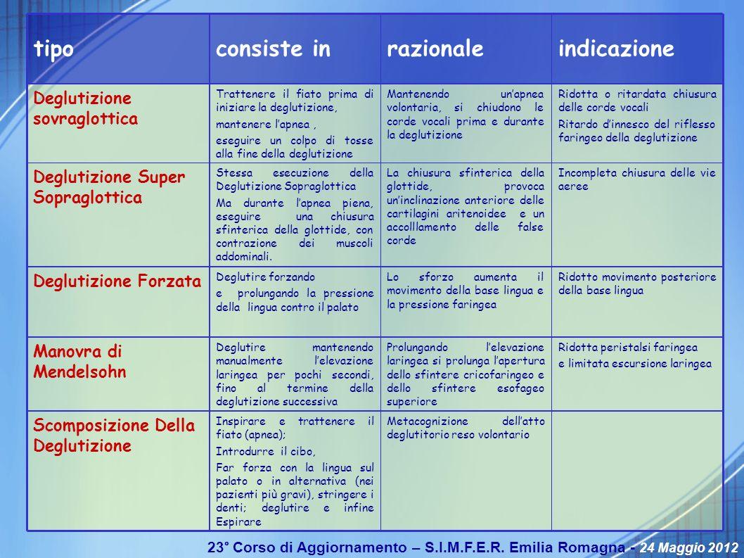 indicazione razionale consiste in tipo Deglutizione sovraglottica