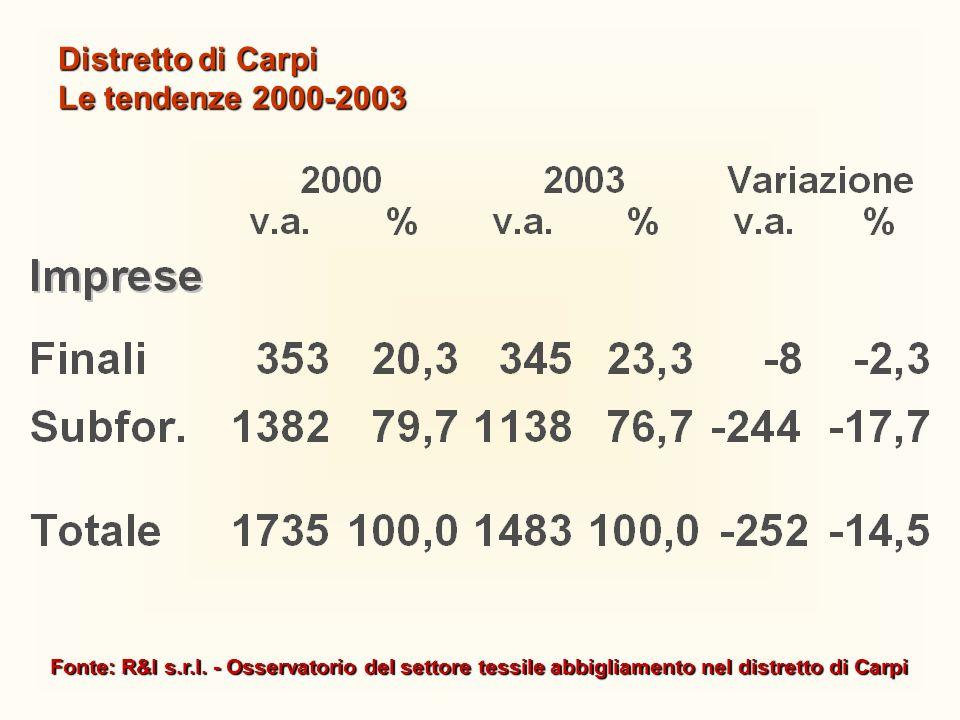 Distretto di Carpi Le tendenze 2000-2003