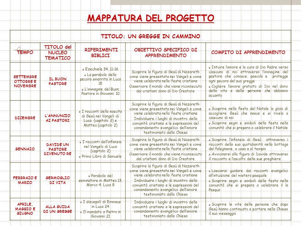 MAPPATURA DEL PROGETTO