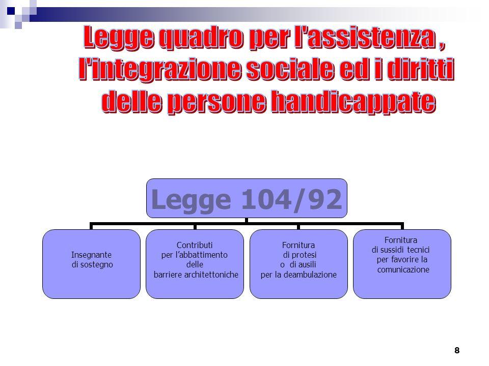 Legge quadro per l assistenza , l integrazione sociale ed i diritti