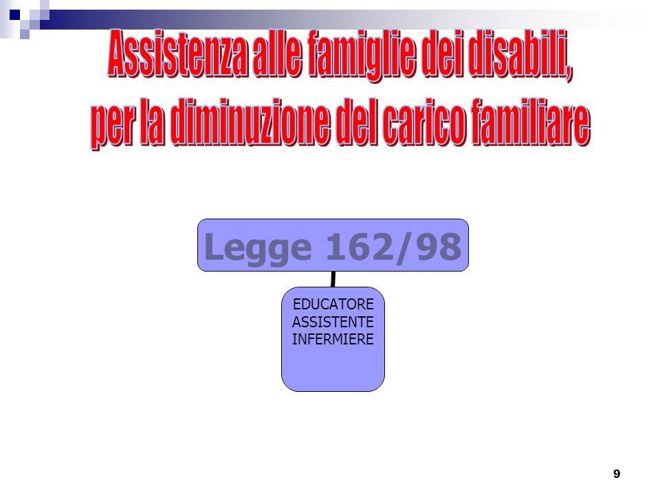 Assistenza alle famiglie dei disabili,