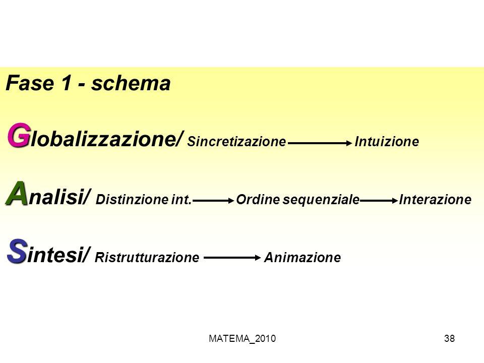 Globalizzazione/ Sincretizazione Intuizione