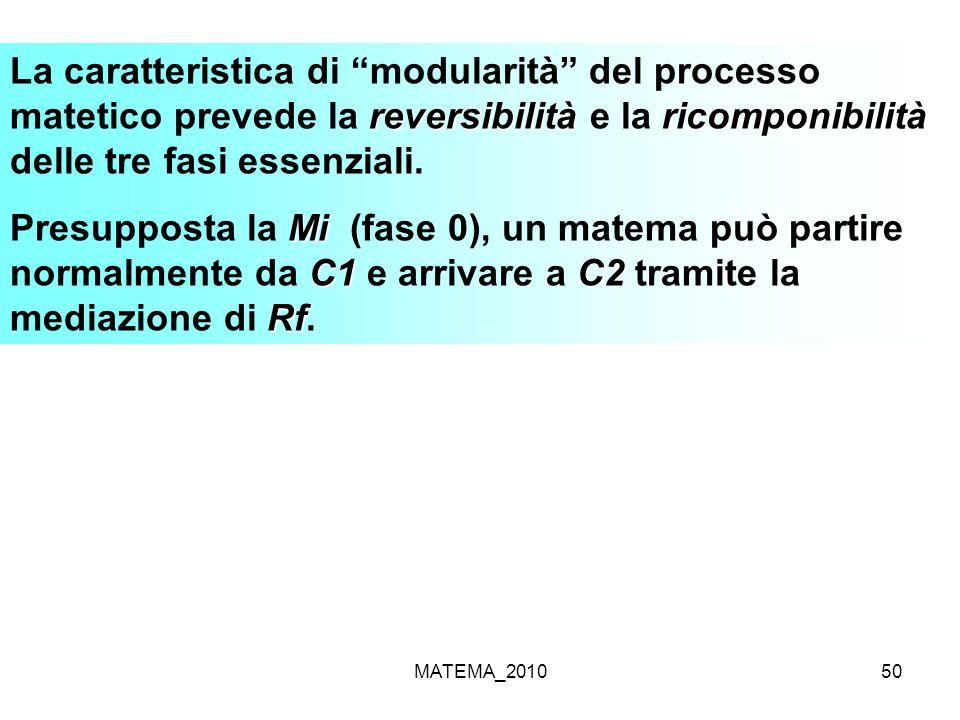 La caratteristica di modularità del processo matetico prevede la reversibilità e la ricomponibilità delle tre fasi essenziali.