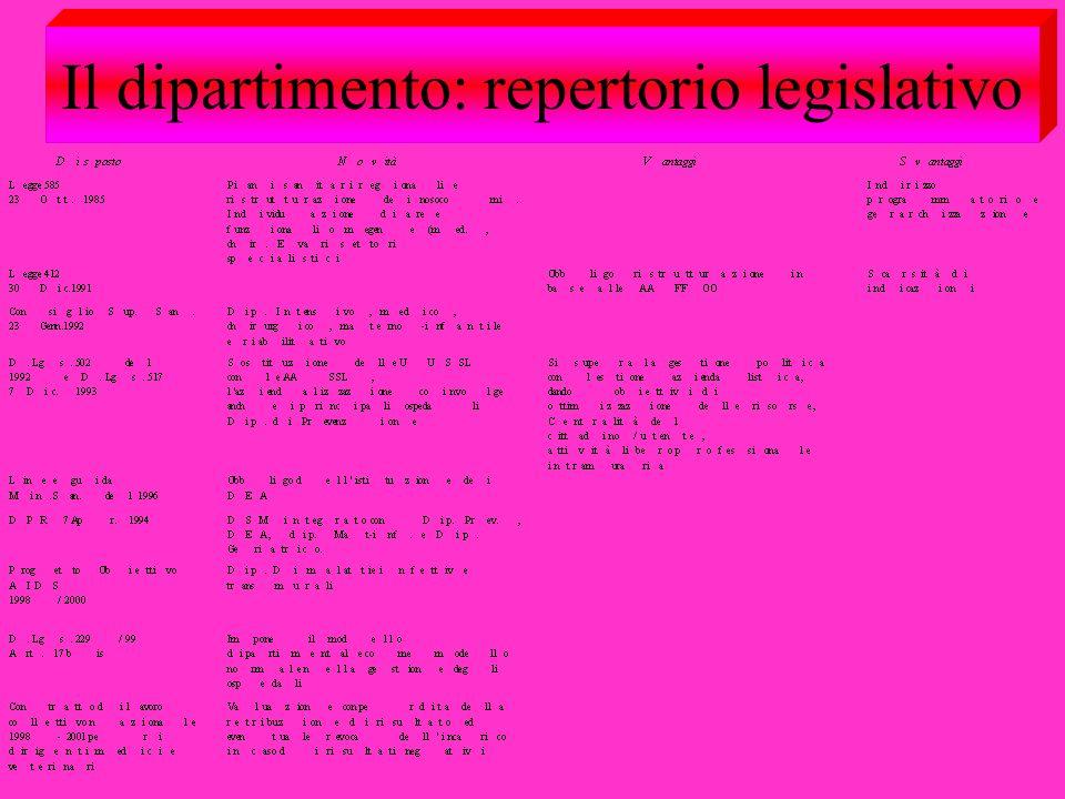 Il dipartimento: repertorio legislativo