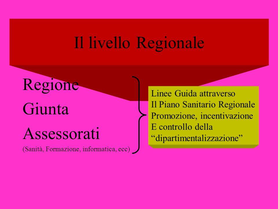 Il livello Regionale Regione Giunta Assessorati Linee Guida attraverso