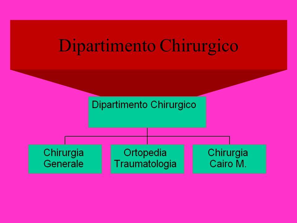 Dipartimento Chirurgico