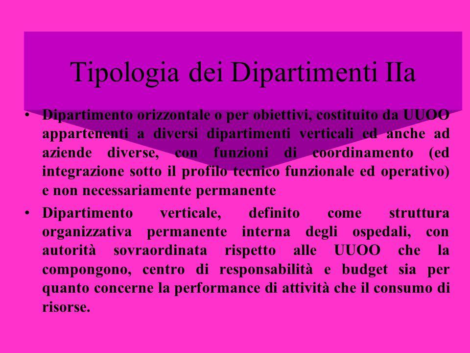 Tipologia dei Dipartimenti IIa
