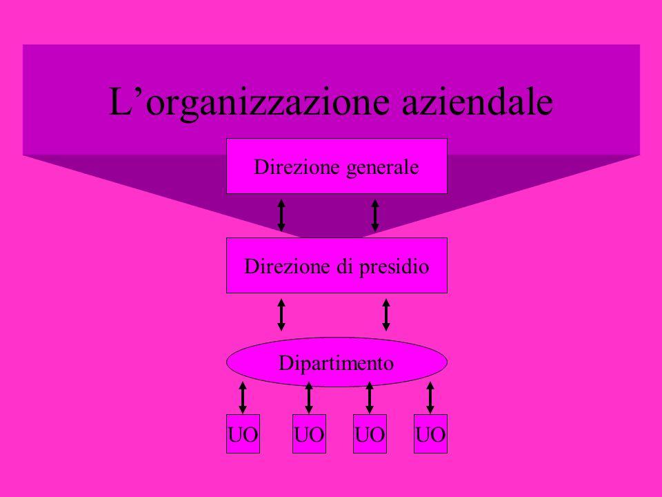 L'organizzazione aziendale