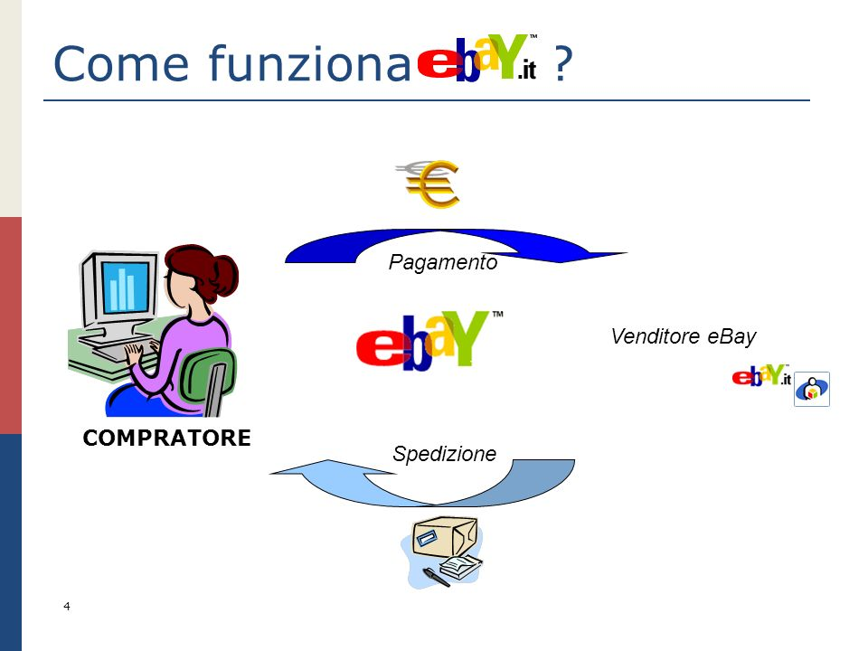 Come funziona eBay Pagamento Venditore eBay COMPRATORE Spedizione