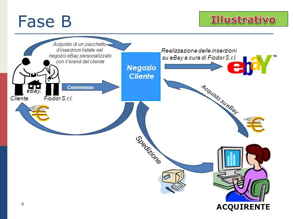 Realizzazione delle inserzioni su eBay a cura di Fiodor S.r.l.