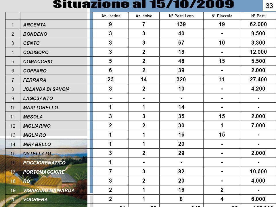 Situazione al 15/10/2009 33. Az. iscritte. Az. attive. N° Posti Letto. N° Piazzole. N° Pasti.