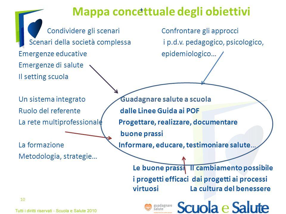 Mappa concettuale degli obiettivi