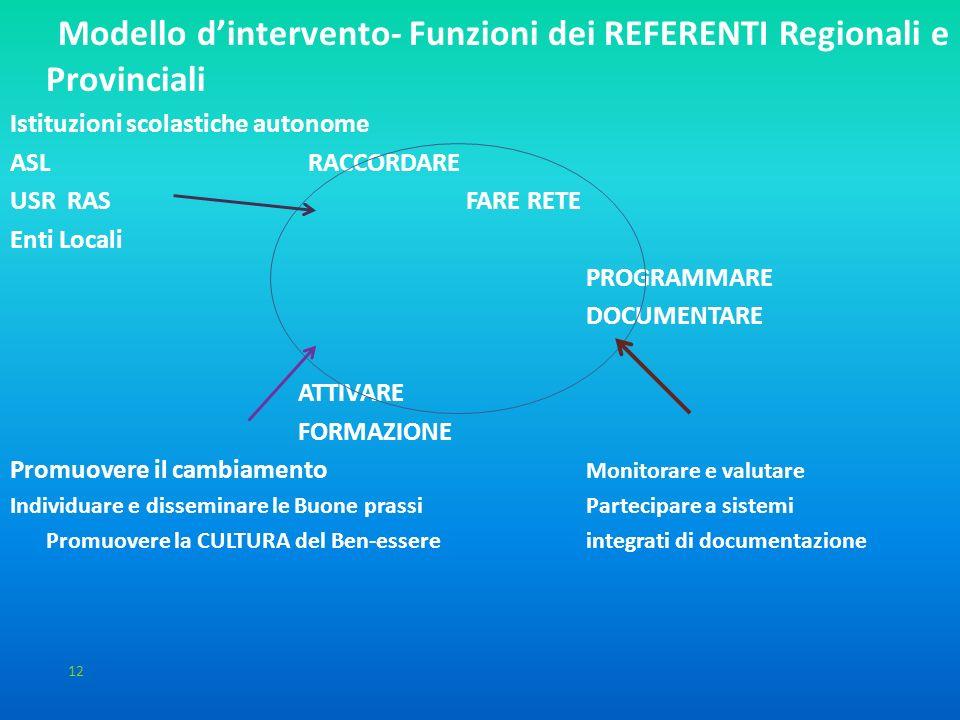 Il modello d'intervento: 2 livelli