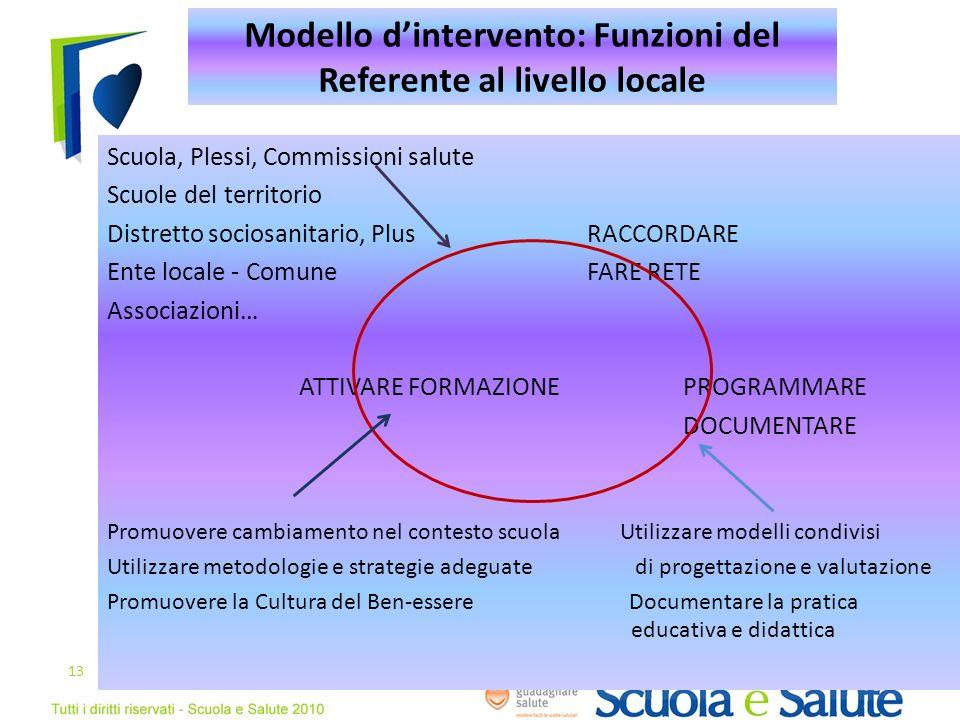 Modello d'intervento: Funzioni del Referente al livello locale